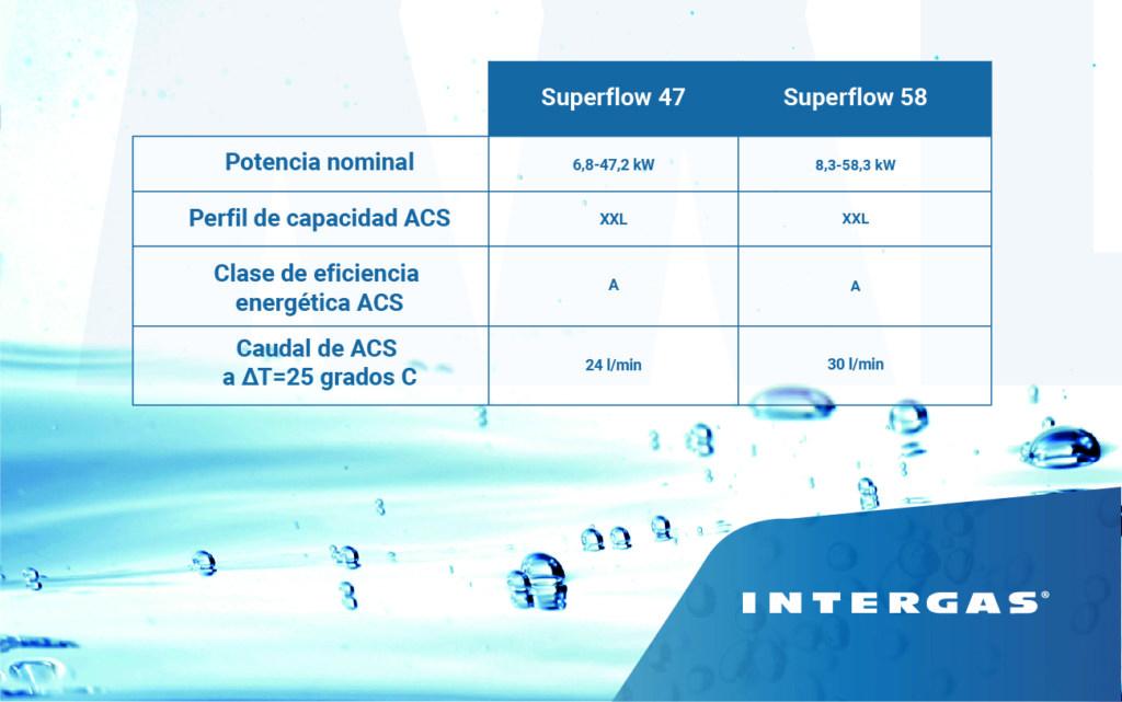 Intergas Superflow modelos